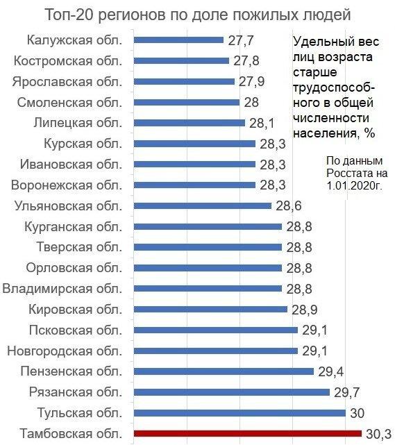В рейтинге указан указан удельный вес лиц возраста старше трудоспособного в общей численности населения, в процентах. Диаграмма автора.