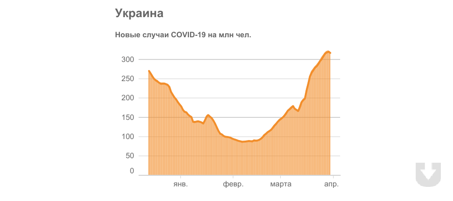 2021.03.31_covid_vac_ua_d.png
