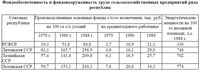 SSSRdotacii_1515294034.png