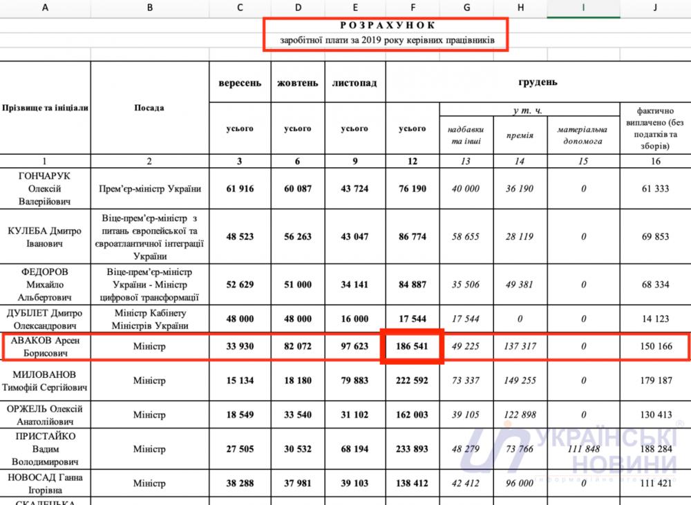 Данные о зарплате Авакова от Кабмина