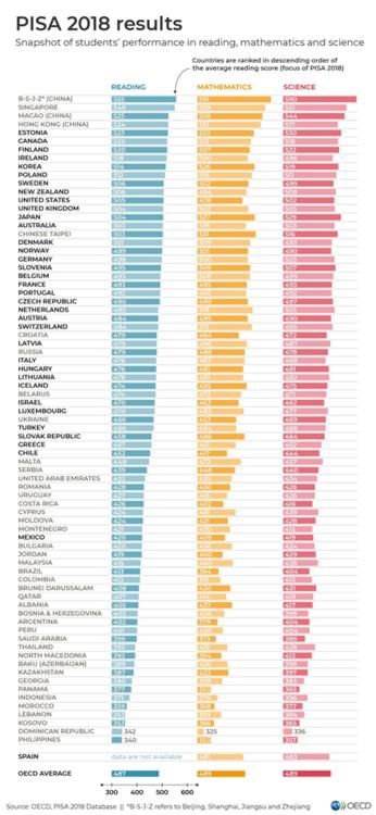 Результаты успешности украинских школьников в мировом рейтинге